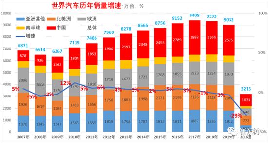 上半年全球车市格局大变 中国市场销售占比32%